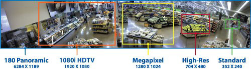 Different CCTV camera resolutions